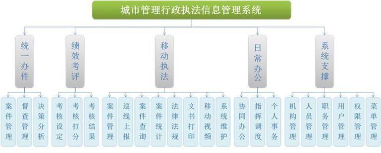 城市管理行政执法解决方案