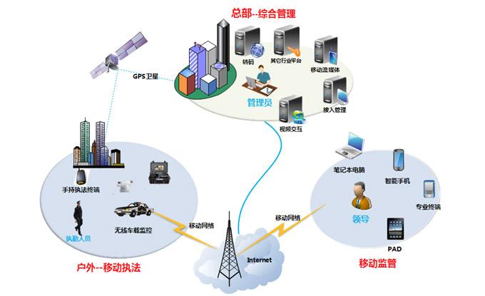 网格化社会公共管理信息平台