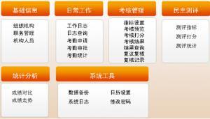 党政机关绩效管理系统